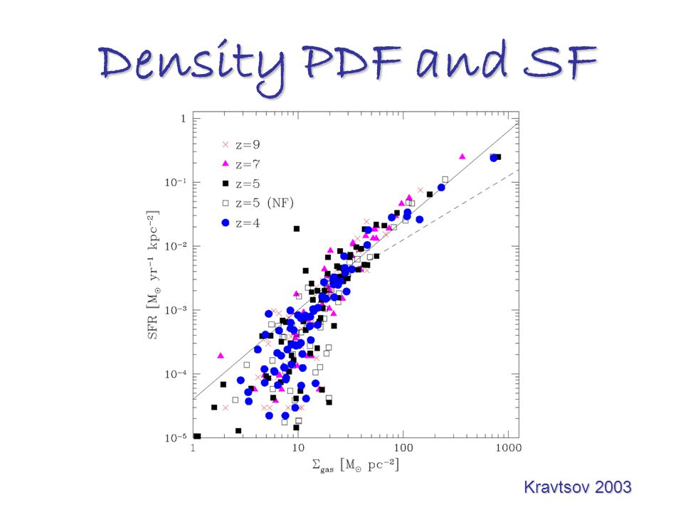 Density PDF and SF Kravtsov 2003 Kravtsov 2003