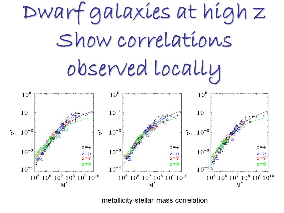 Dwarf galaxies at high z Show correlations observed locally metallicity-stellar mass correlation metallicity-stellar mass correlation