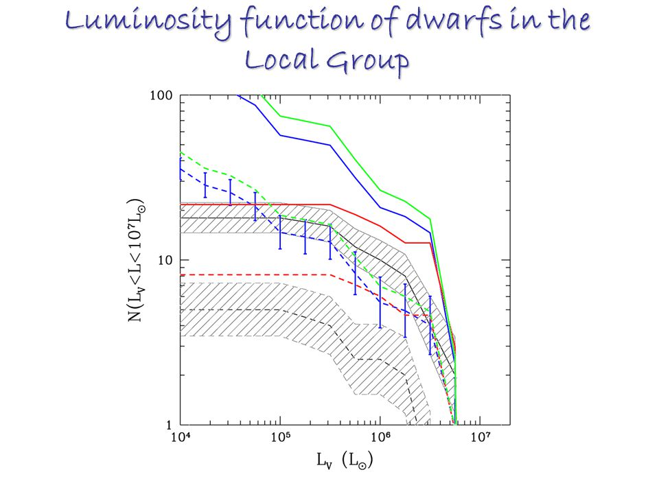 Luminosity function of dwarfs in the Local Group