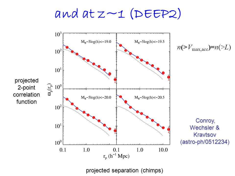 n(>V max,acc )=n(>L) Conroy, Wechsler & Kravtsov (astro-ph/0512234) Conroy, Wechsler & Kravtsov (astro-ph/0512234) projected 2-point correlation function projected separation (chimps) and at z~1 (DEEP2)
