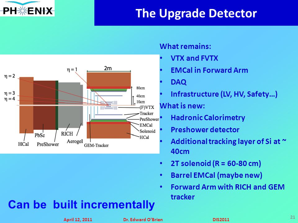 April 12, 2011Dr. Edward O'BrienDIS2011 21 The Upgrade Detector What remains: VTX and FVTX EMCal in Forward Arm DAQ Infrastructure (LV, HV, Safety…) W