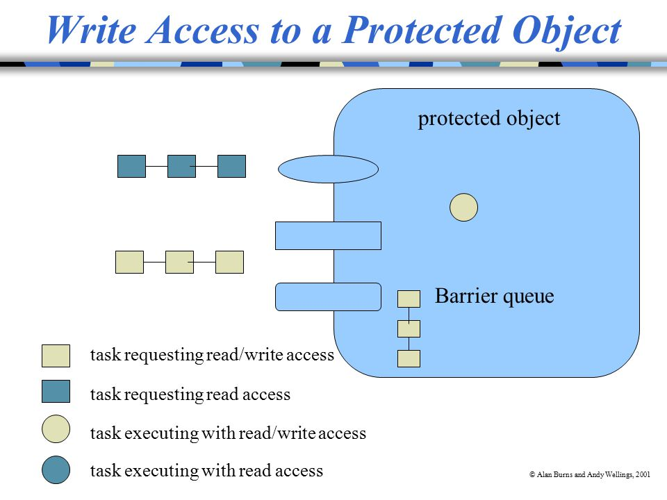 © Alan Burns and Andy Wellings, 2001 Write Access to a Protected Object task executing with read access task requesting read access task executing with read/write access task requesting read/write access protected object Barrier queue