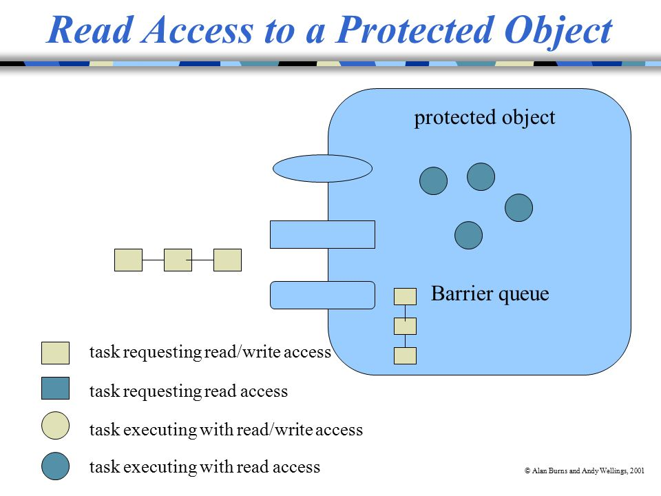 © Alan Burns and Andy Wellings, 2001 Read Access to a Protected Object task executing with read access task requesting read access task executing with read/write access task requesting read/write access protected object Barrier queue
