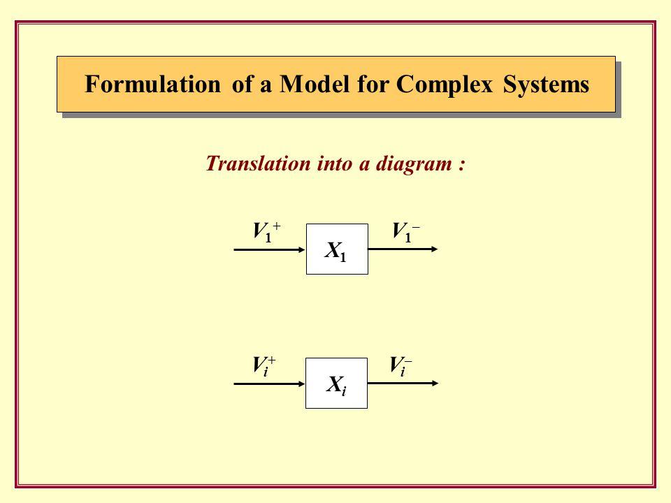 Formulation of a Model for Complex Systems Translation into a diagram : X1X1 V1+V1+ V1–V1– XiXi Vi+Vi+ Vi–Vi–