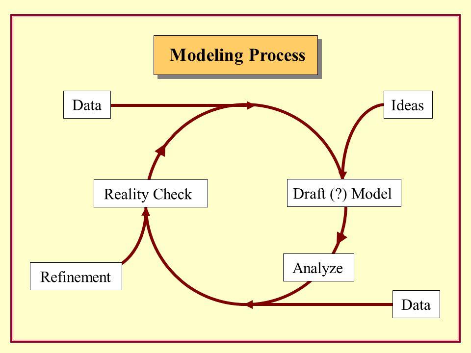 Modeling Process Ideas Reality CheckDraft ( ) Model Refinement DataAnalyze Data