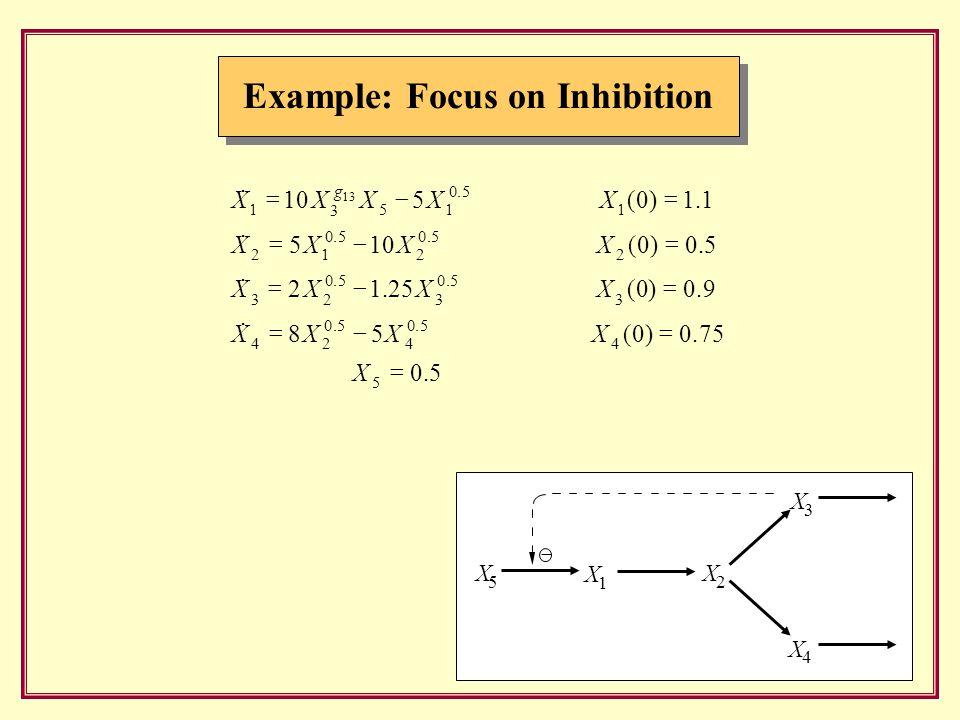 X 1 X 2 X 5  X 3 X 4 Example: Focus on Inhibition
