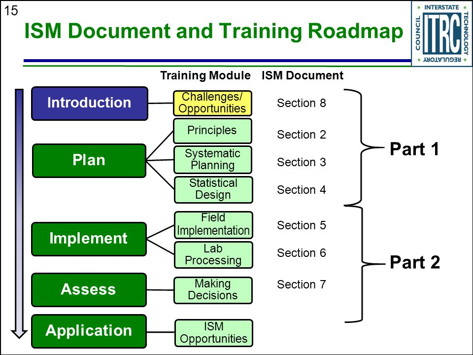 15 ISM Document and Training Roadmap Part 1 Part 2 Section 2 Section 3 Section 4 Section 5 Section 7 Section 8 Section 6 ISM DocumentTraining Module I