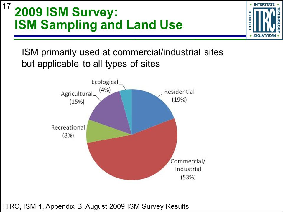 17 2009 ISM Survey: ISM Sampling and Land Use ITRC, ISM-1, Appendix B, August 2009 ISM Survey Results ISM primarily used at commercial/industrial site