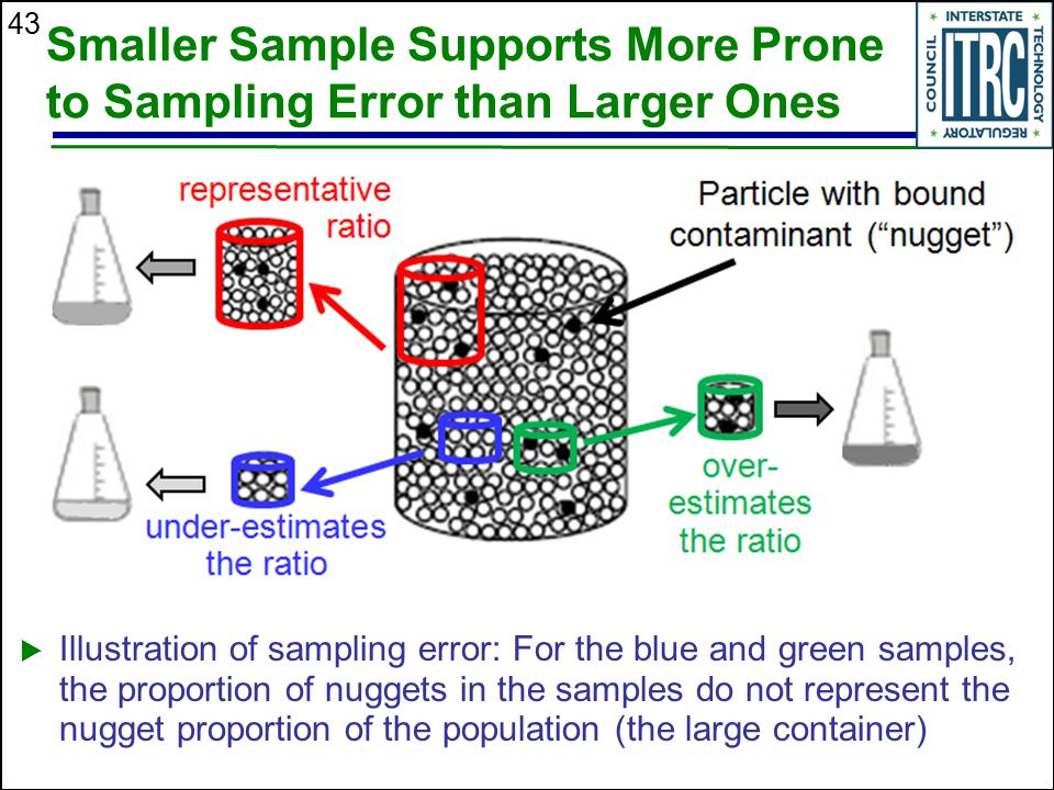 43 Smaller Sample Supports More Prone to Sampling Error than Larger Ones  Illustration of sampling error: For the blue and green samples, the proport