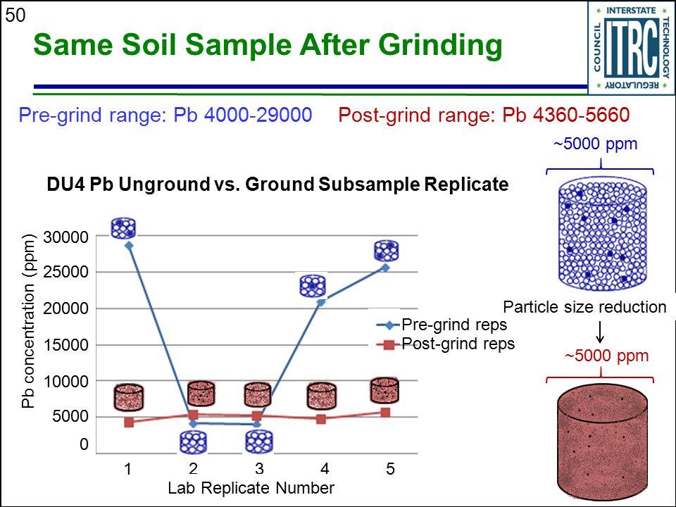50 Same Soil Sample After Grinding Pre-grind range: Pb 4000-29000 Post-grind range: Pb 4360-5660 ~5000 ppm Particle size reduction DU4 Pb Unground vs.