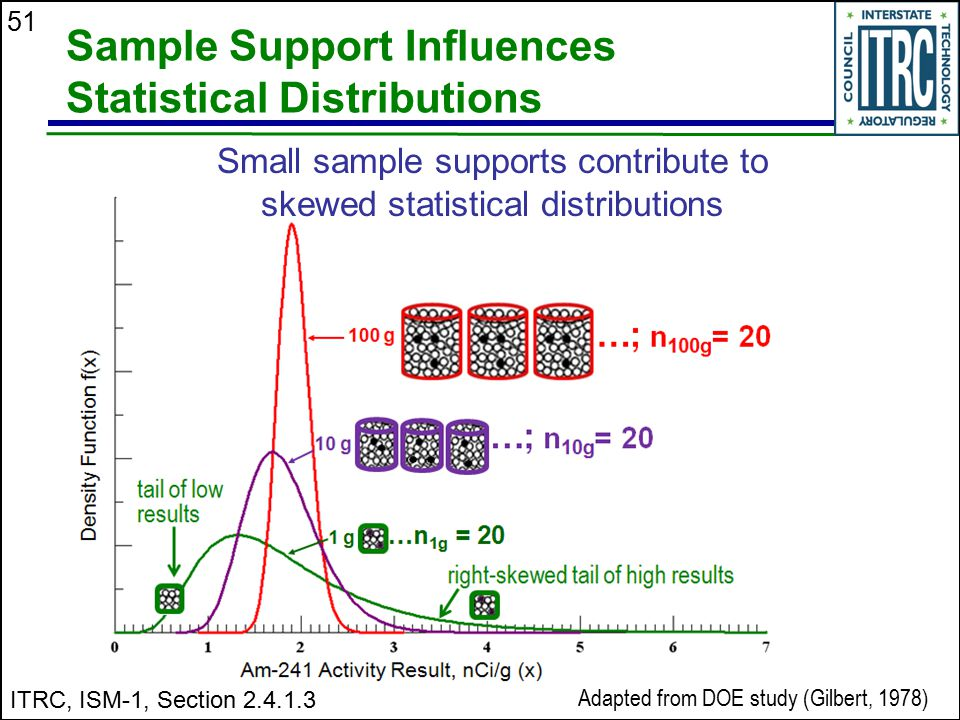 51 Sample Support Influences Statistical Distributions Small sample supports contribute to skewed statistical distributions Adapted from DOE study (Gi
