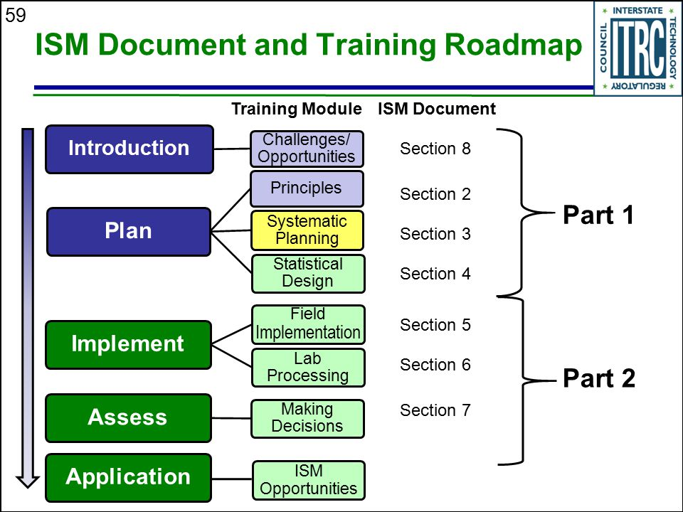 59 ISM Document and Training Roadmap Part 1 Part 2 Section 2 Section 3 Section 4 Section 5 Section 7 Section 8 Section 6 ISM DocumentTraining Module I