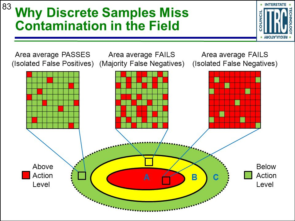 83 ABC Why Discrete Samples Miss Contamination in the Field Area average FAILS (Isolated False Negatives) Area average PASSES (Isolated False Positive