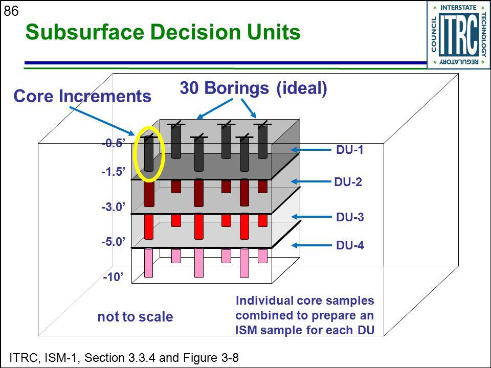 86 Subsurface Decision Units -1.5' -0.5' -3.0' -5.0' -10' DU-1 DU-2 DU-3 DU-4 30 Borings (ideal) Core Increments not to scale ITRC, ISM-1, Section 3.3