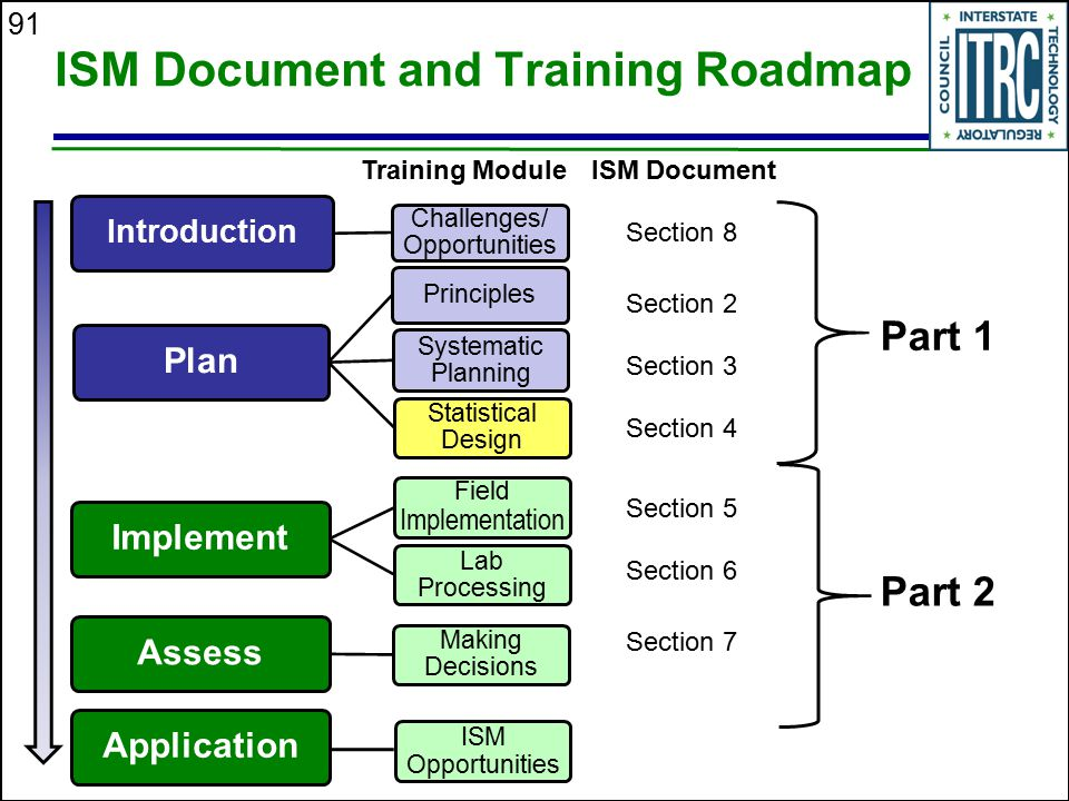 91 ISM Document and Training Roadmap Part 1 Part 2 Section 2 Section 3 Section 4 Section 5 Section 7 Section 8 Section 6 ISM DocumentTraining Module I
