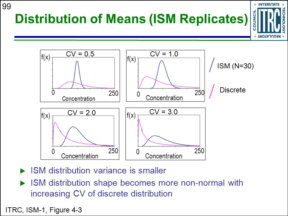 99 Distribution of Means (ISM Replicates)  ISM distribution variance is smaller  ISM distribution shape becomes more non-normal with increasing CV o