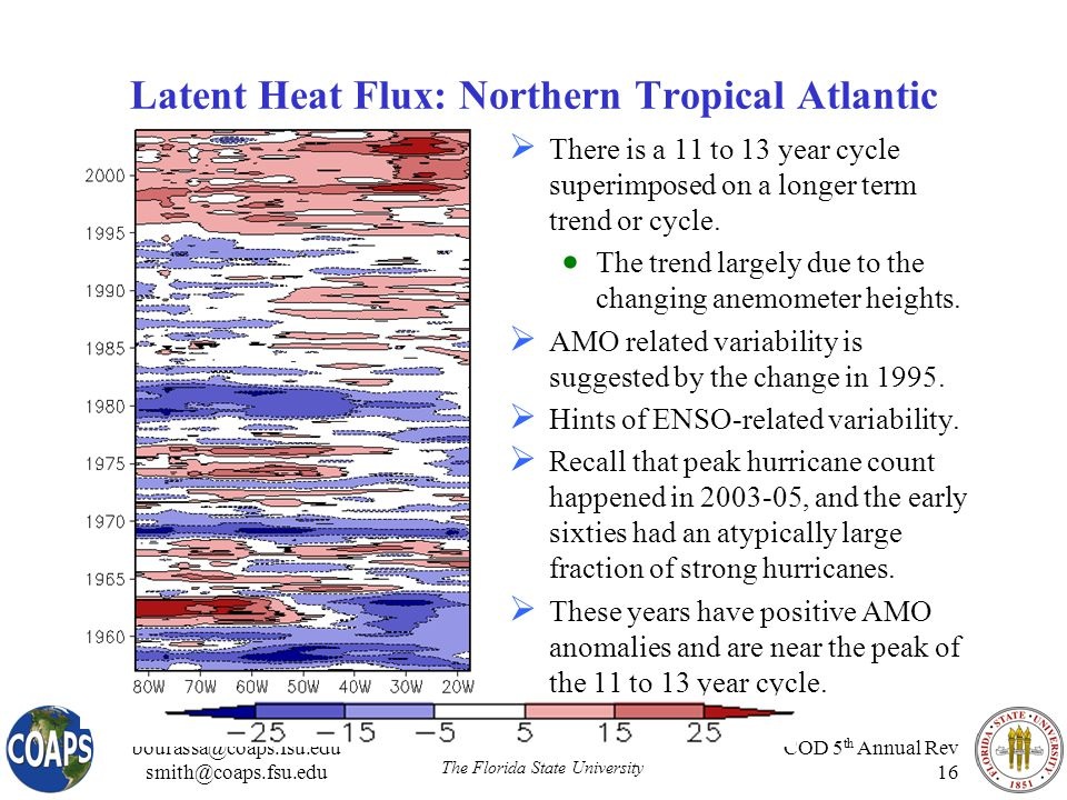 bourassa@coaps.fsu.edu smith@coaps.fsu.edu The Florida State University COD 5 th Annual Rev 16 Latent Heat Flux: Northern Tropical Atlantic  There is a 11 to 13 year cycle superimposed on a longer term trend or cycle.