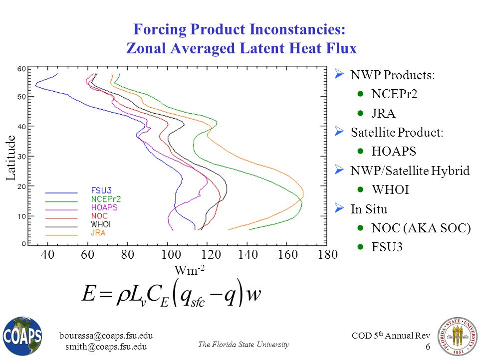 bourassa@coaps.fsu.edu smith@coaps.fsu.edu The Florida State University COD 5 th Annual Rev 6 Forcing Product Inconstancies: Zonal Averaged Latent Heat Flux  NWP Products:  NCEPr2  JRA  Satellite Product:  HOAPS  NWP/Satellite Hybrid  WHOI  In Situ  NOC (AKA SOC)  FSU3 40 60 80 100 120 140 160 180 Wm -2 Latitude