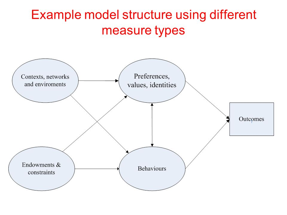 Example model structure using different measure types