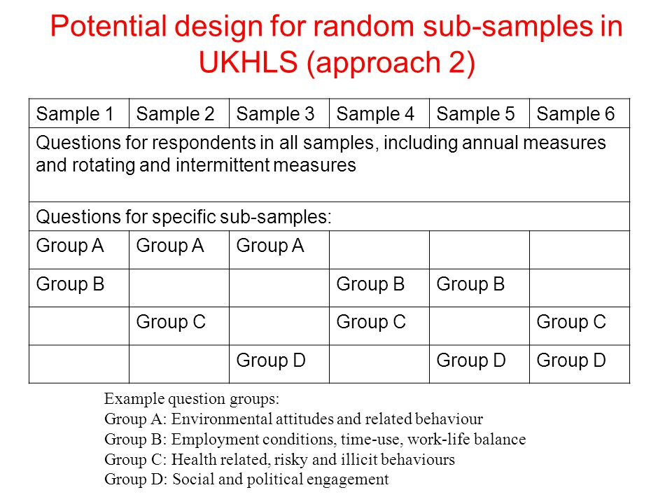 Sample 1Sample 2Sample 3Sample 4Sample 5Sample 6 Questions for respondents in all samples, including annual measures and rotating and intermittent measures Questions for specific sub-samples: Group A Group B Group C Group D Example question groups: Group A: Environmental attitudes and related behaviour Group B: Employment conditions, time-use, work-life balance Group C: Health related, risky and illicit behaviours Group D: Social and political engagement Potential design for random sub-samples in UKHLS (approach 2)