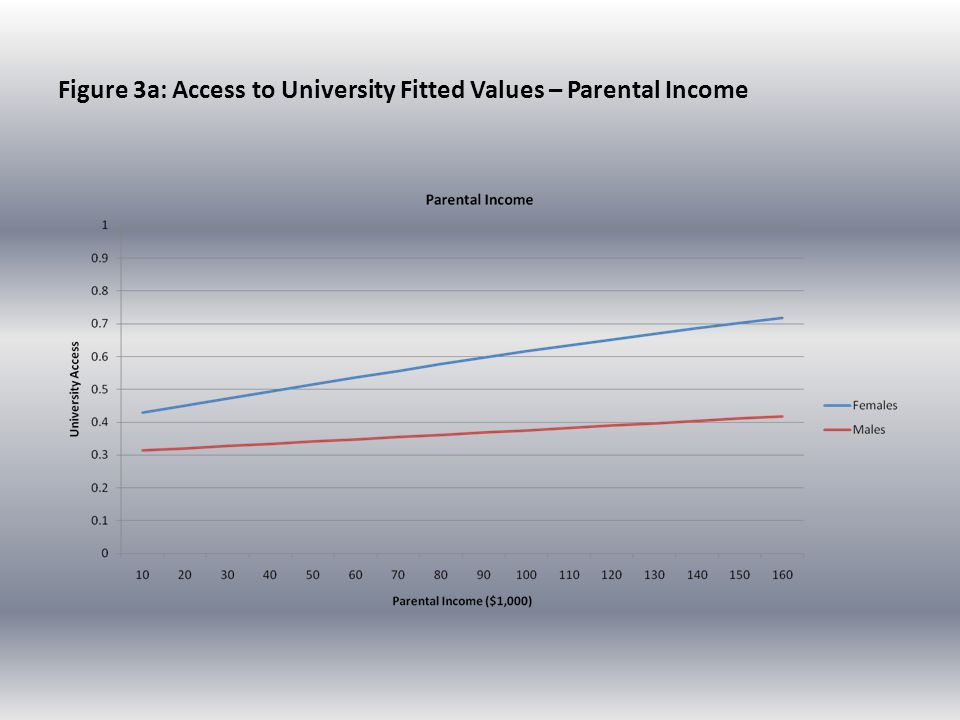 Figure 3a: Access to University Fitted Values – Parental Income