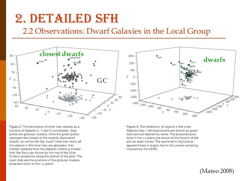 (Mateo 2008) GC closest dwarfs dwarfs