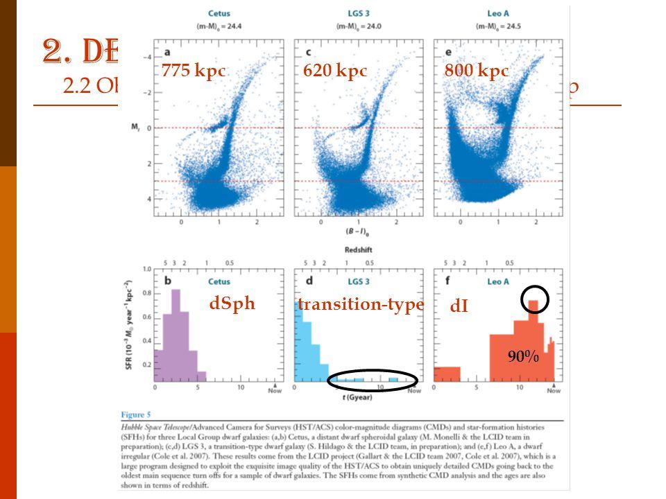 dSph transition-type dI 90% 775 kpc620 kpc800 kpc