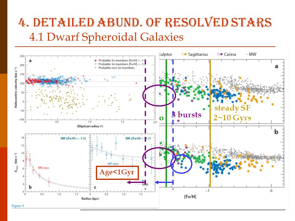 4. Detailed abund. of resolved stars 4.1 Dwarf Spheroidal Galaxies Alpha elements  Mearsured in RGB spectra: O, Mg, Si, Ca, Ti O, Mg: produced during
