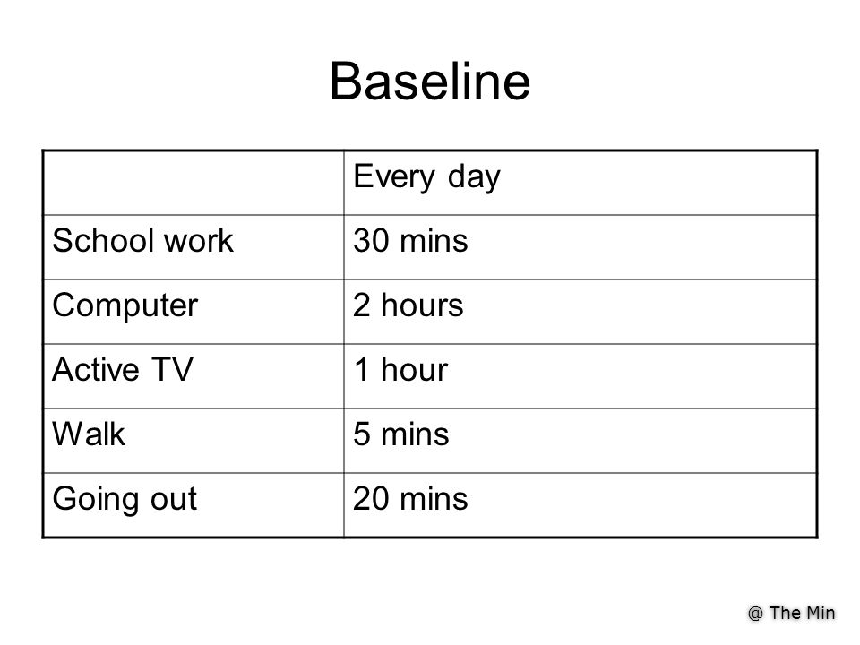 @ The Min Baseline Every day School work30 mins Computer2 hours Active TV1 hour Walk5 mins Going out20 mins