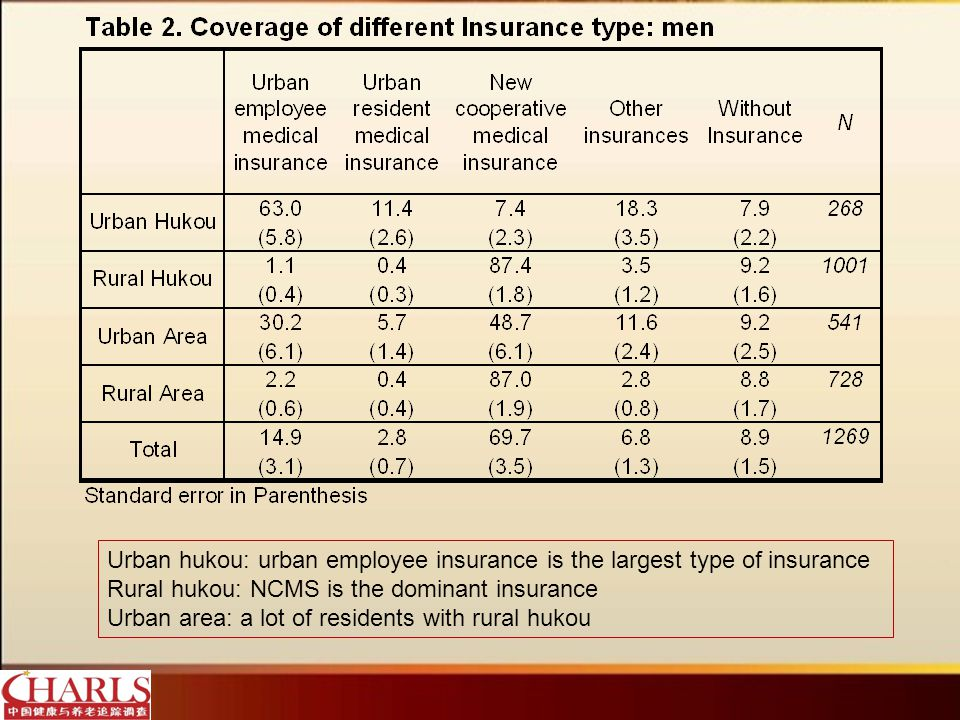 Urban hukou: urban employee insurance is the largest type of insurance Rural hukou: NCMS is the dominant insurance Urban area: a lot of residents with rural hukou