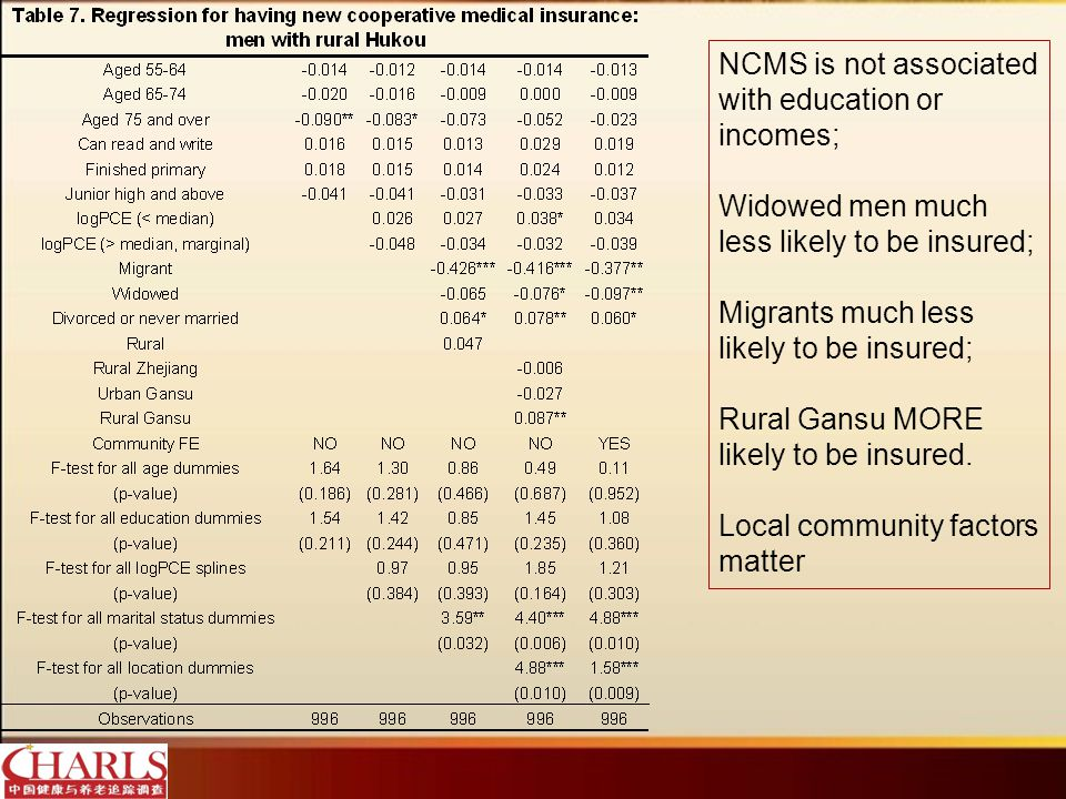 NCMS is not associated with education or incomes; Widowed men much less likely to be insured; Migrants much less likely to be insured; Rural Gansu MORE likely to be insured.