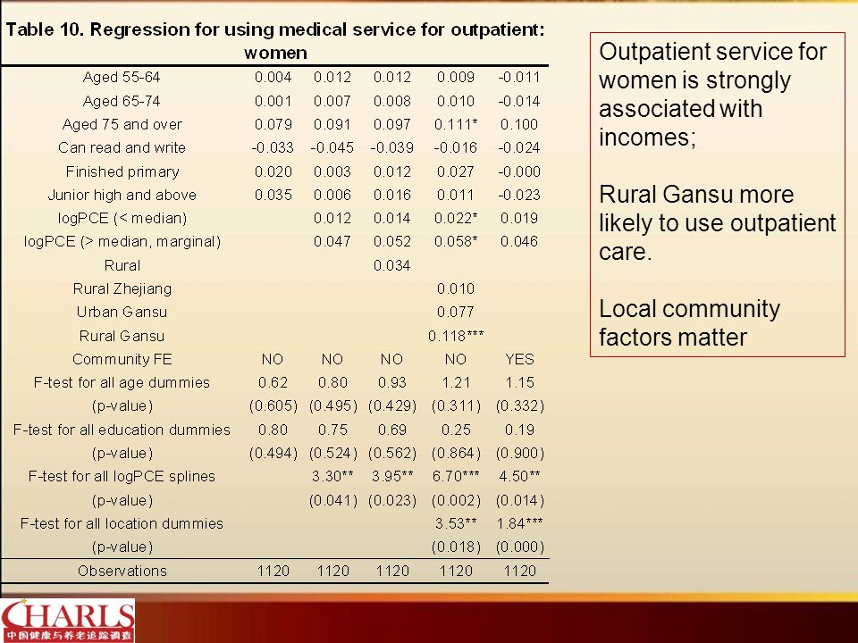 Outpatient service for women is strongly associated with incomes; Rural Gansu more likely to use outpatient care.