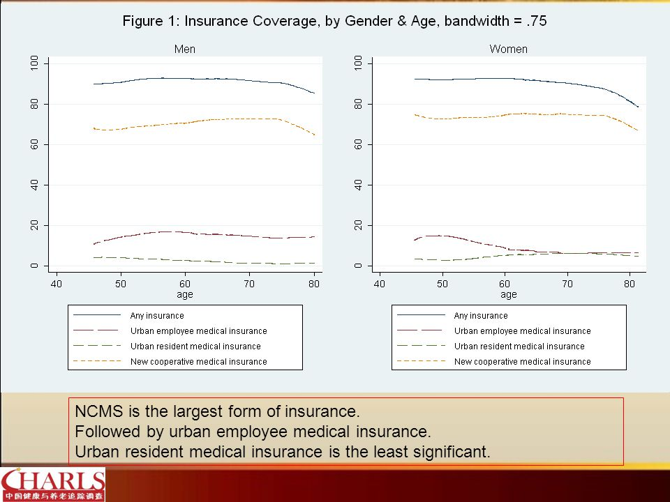 NCMS is the largest form of insurance. Followed by urban employee medical insurance.