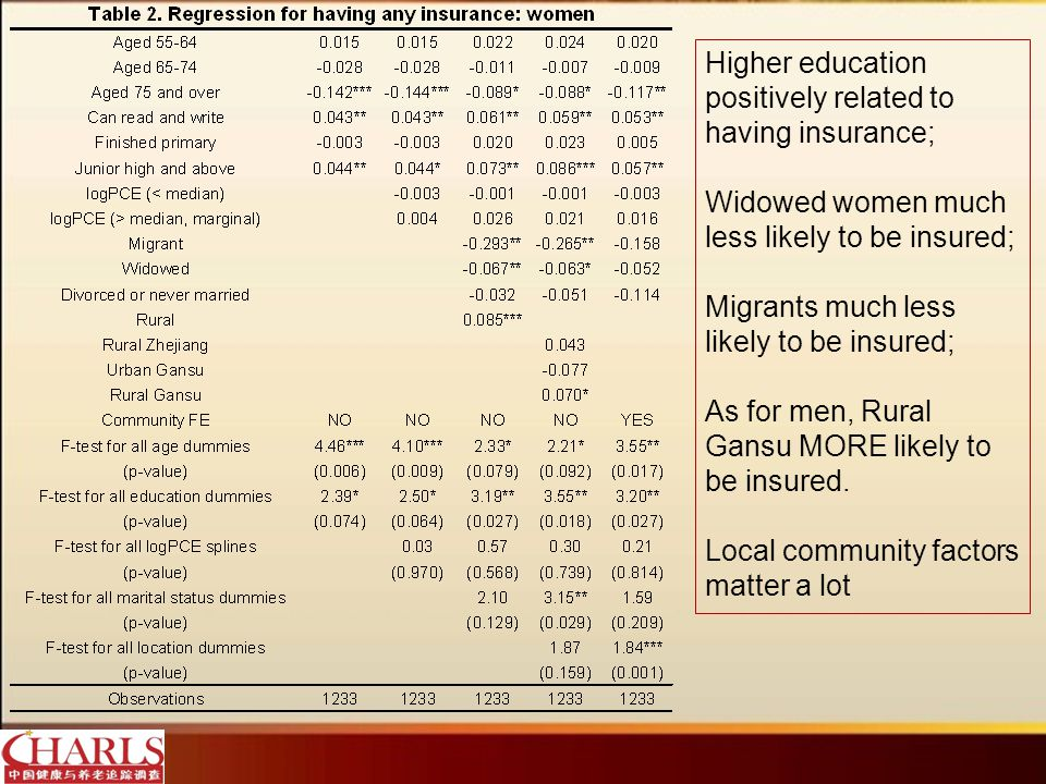 Inpatient service for men is strongly associated with incomes; Urban Gansu more likely to use inpatient care.