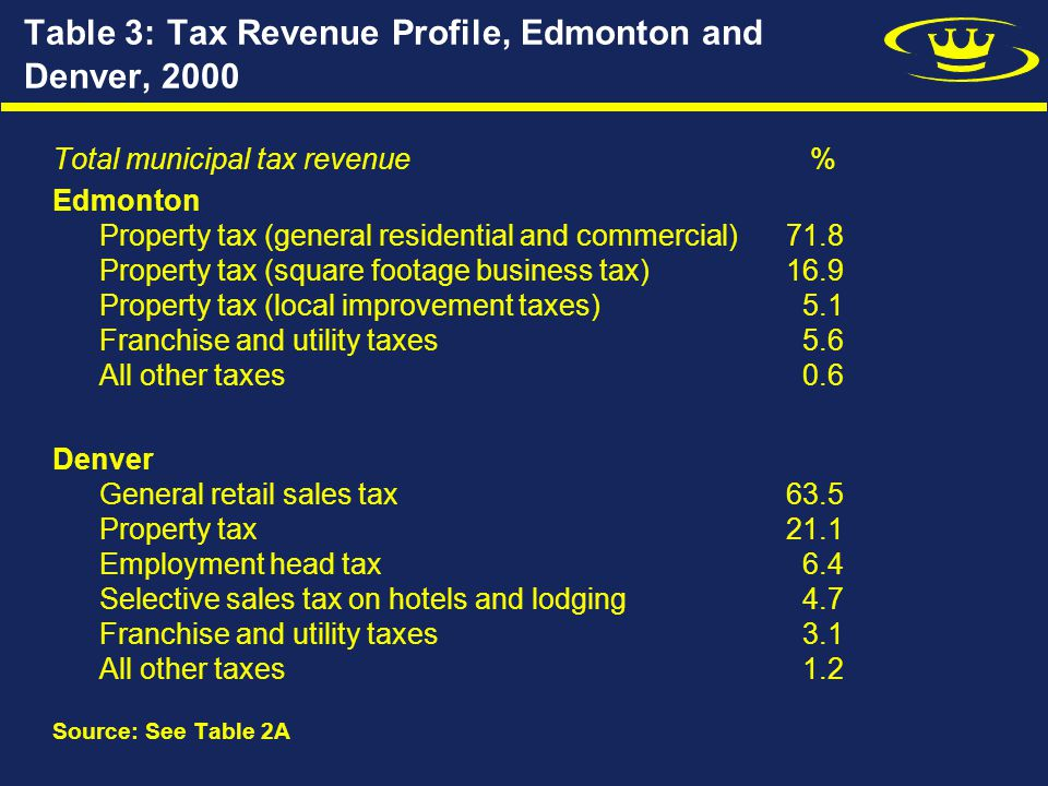 Table 3: Tax Revenue Profile, Edmonton and Denver, 2000 Total municipal tax revenue % Edmonton Property tax (general residential and commercial)71.8 Property tax (square footage business tax)16.9 Property tax (local improvement taxes) 5.1 Franchise and utility taxes 5.6 All other taxes 0.6 Denver General retail sales tax63.5 Property tax21.1 Employment head tax 6.4 Selective sales tax on hotels and lodging 4.7 Franchise and utility taxes 3.1 All other taxes 1.2 Source: See Table 2A