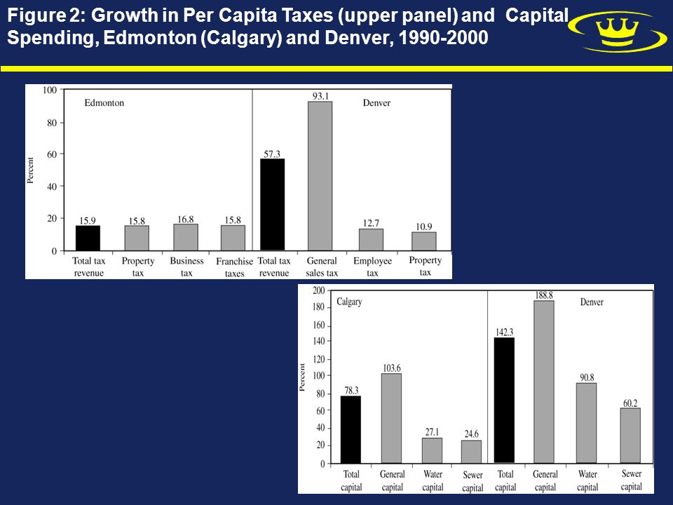 Figure 2: Growth in Per Capita Taxes (upper panel) and Capital Spending, Edmonton (Calgary) and Denver, 1990-2000