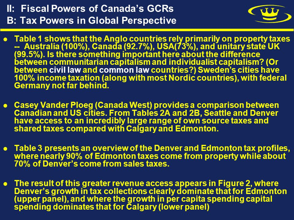 II: Fiscal Powers of Canada's GCRs B: Tax Powers in Global Perspective Table 1 shows that the Anglo countries rely primarily on property taxes -- Australia (100%), Canada (92.7%), USA(73%), and unitary state UK (99.5%).