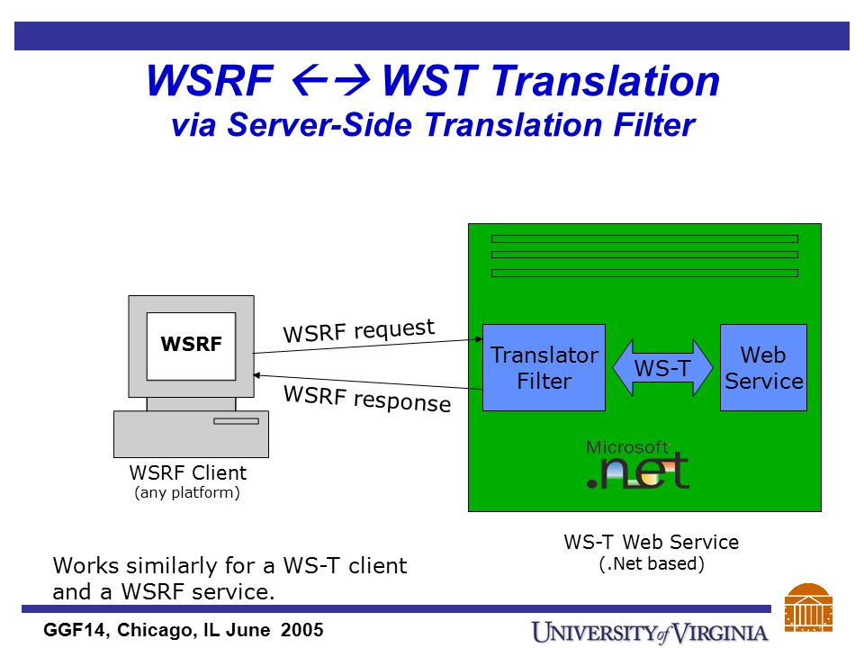 GGF14, Chicago, IL June 2005 WSRF  WST Translation via Server-Side Translation Filter WSRF Client (any platform) WSRF WS-T Web Service (.Net based) Web Service WS-T Translator Filter WSRF request WSRF response Works similarly for a WS-T client and a WSRF service.