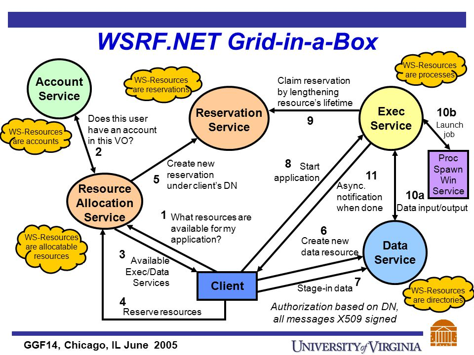 GGF14, Chicago, IL June 2005 WSRF.NET Grid-in-a-Box Client Reservation Service What resources are available for my application.