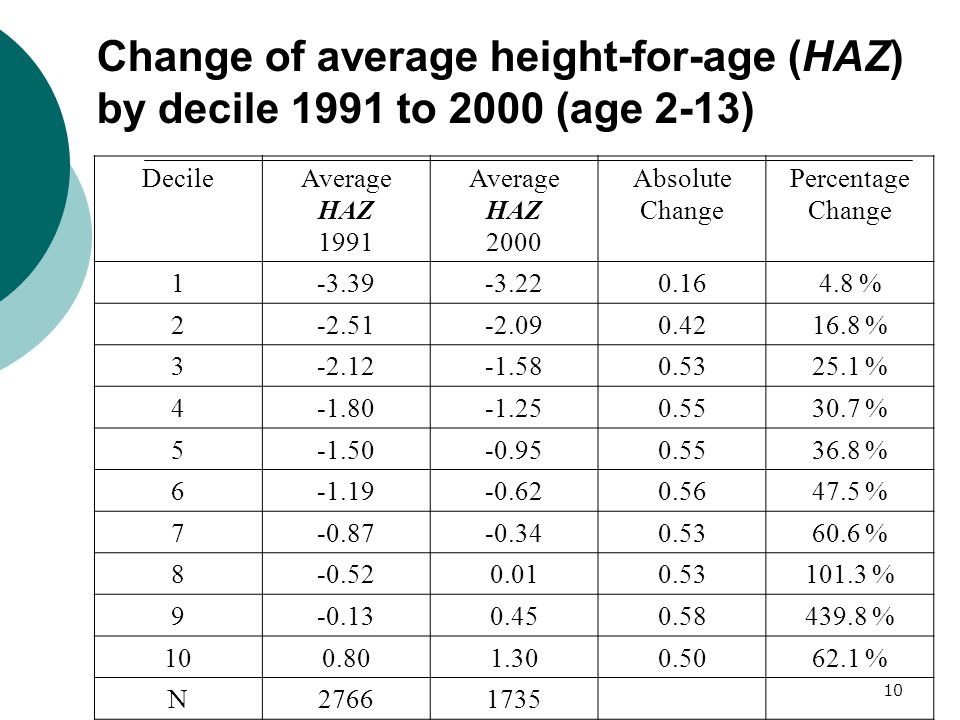 10 Change of average height-for-age (HAZ) by decile 1991 to 2000 (age 2-13) DecileAverage HAZ 1991 Average HAZ 2000 Absolute Change Percentage Change 1 -3.39-3.220.164.8 % 2 -2.51-2.090.4216.8 % 3 -2.12-1.580.5325.1 % 4 -1.80-1.250.5530.7 % 5 -1.50-0.950.5536.8 % 6 -1.19-0.620.5647.5 % 7 -0.87-0.340.5360.6 % 8 -0.520.010.53101.3 % 9 -0.130.450.58439.8 % 10 0.801.300.5062.1 % N 27661735