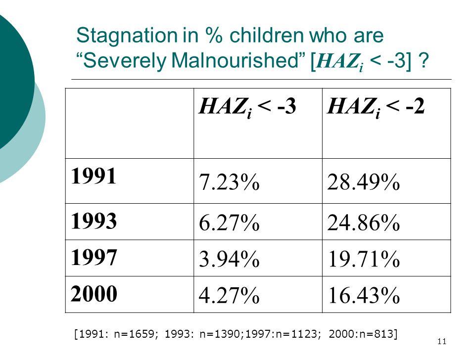 "11 Stagnation in % children who are ""Severely Malnourished"" [ HAZ i < -3] ? HAZ i < -3HAZ i < -2 1991 7.23%28.49% 1993 6.27%24.86% 1997 3.94%19.71% 20"