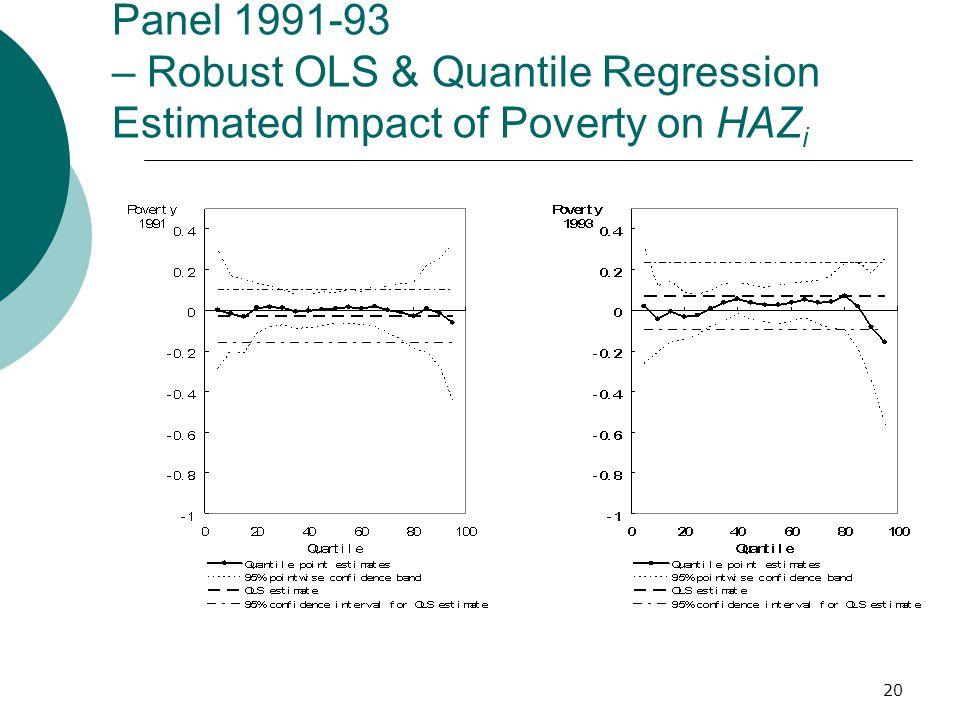 20 Panel 1991-93 – Robust OLS & Quantile Regression Estimated Impact of Poverty on HAZ i