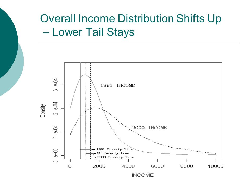 6 Overall Income Distribution Shifts Up – Lower Tail Stays