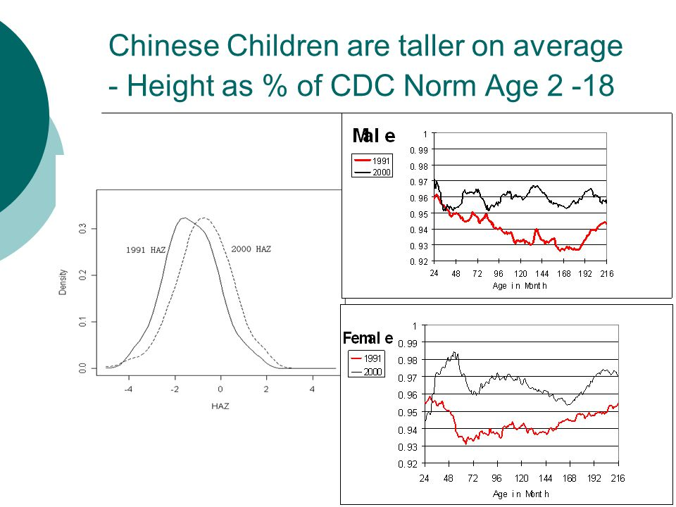 9 Chinese Children are taller on average - Height as % of CDC Norm Age 2 -18