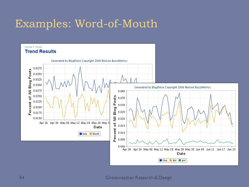 Examples: Word-of-Mouth Ghostweather Research & Design54