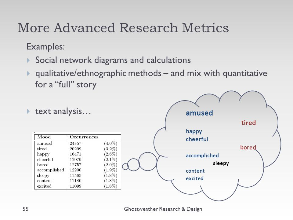 More Advanced Research Metrics Ghostweather Research & Design55 Examples:  Social network diagrams and calculations  qualitative/ethnographic methods – and mix with quantitative for a full story  text analysis… amused tired happy cheerful bored accomplished sleepy content excited