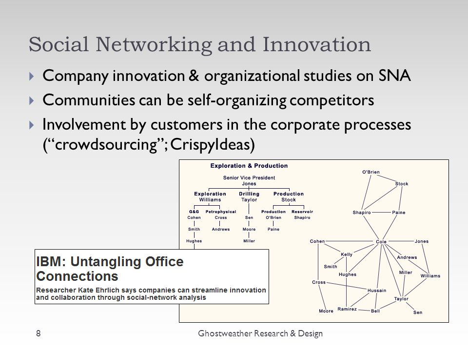Social Networking and Innovation  Company innovation & organizational studies on SNA  Communities can be self-organizing competitors  Involvement by customers in the corporate processes ( crowdsourcing ; CrispyIdeas) Ghostweather Research & Design8