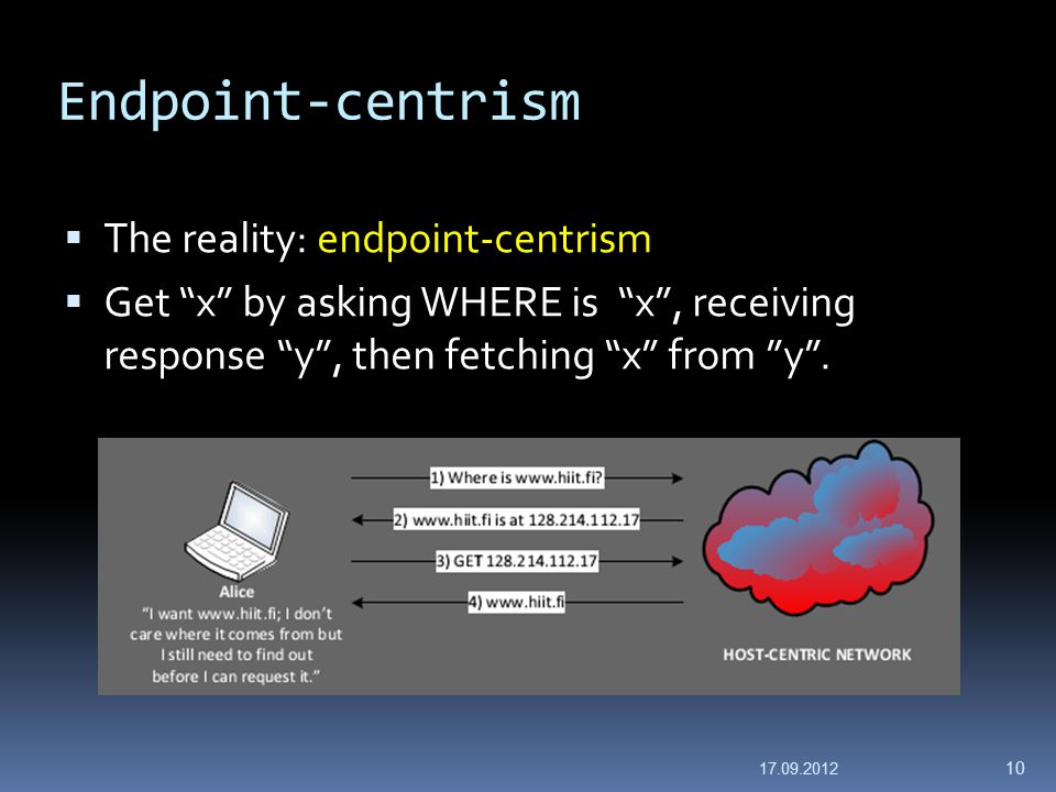 Endpoint-centrism  The reality: endpoint-centrism  Get x by asking WHERE is x , receiving response y , then fetching x from y .