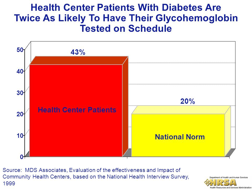 Health Center Patients With Diabetes Are Twice As Likely To Have Their Glycohemoglobin Tested on Schedule 0 10 20 30 40 50 43% 20% Health Center Patie