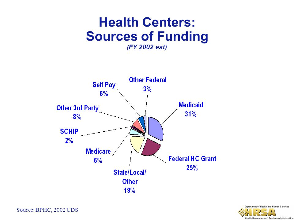 Health Centers: Sources of Funding ( FY 2002 est) Source: BPHC, 2002 UDS